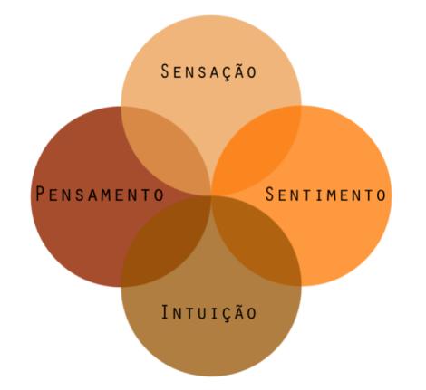O Sistema Operacional de Holonomic Thinking