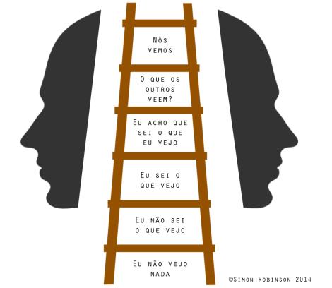 A Escada de Ver